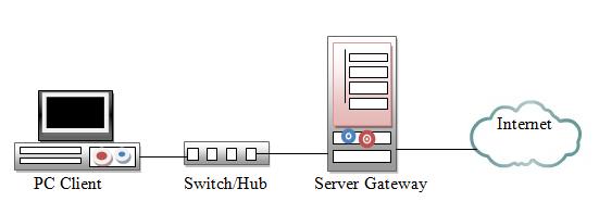 Topologi Router